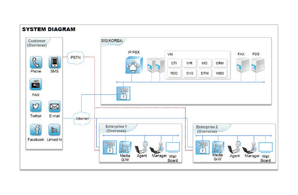 Global-cloud-call-center-solution
