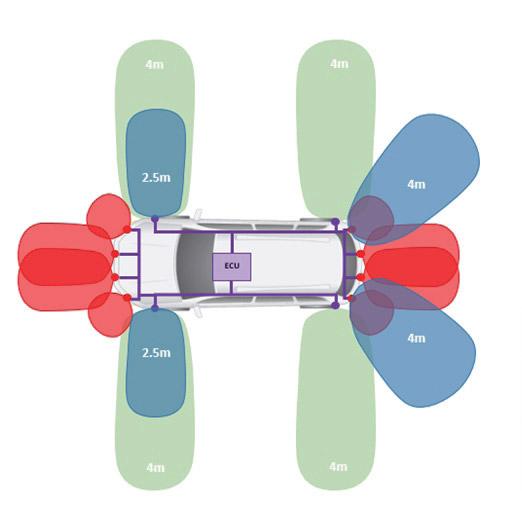 Ultrasonic Automotive Sensors