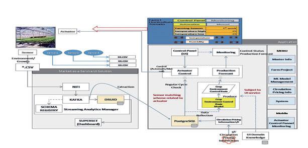 Yield-Predicting, Auto-Cultivation Smart Farm System (MaaS UI 1.0)